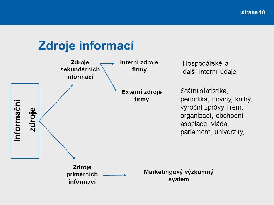 Zdroje informací strana 19 Informační zdroje Zdroje sekundárních informací Zdroje primárních informací Interní zdroje firmy Externí zdroje firmy Hospo