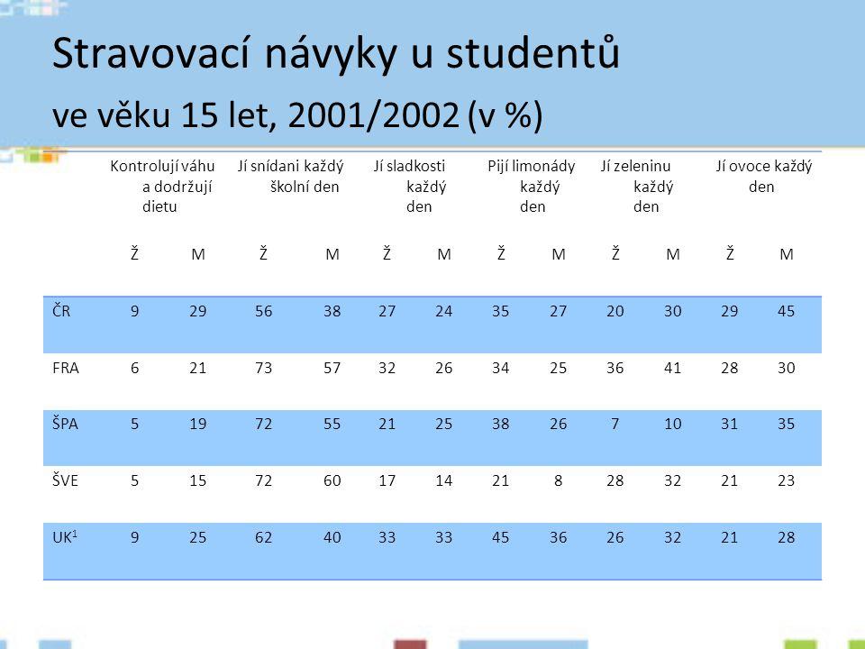 Stravovací návyky u studentů ve věku 15 let, 2001/2002 (v %) Kontrolují váhu a dodržují dietu Jí snídani každý školní den Jí sladkosti každý den Pijí