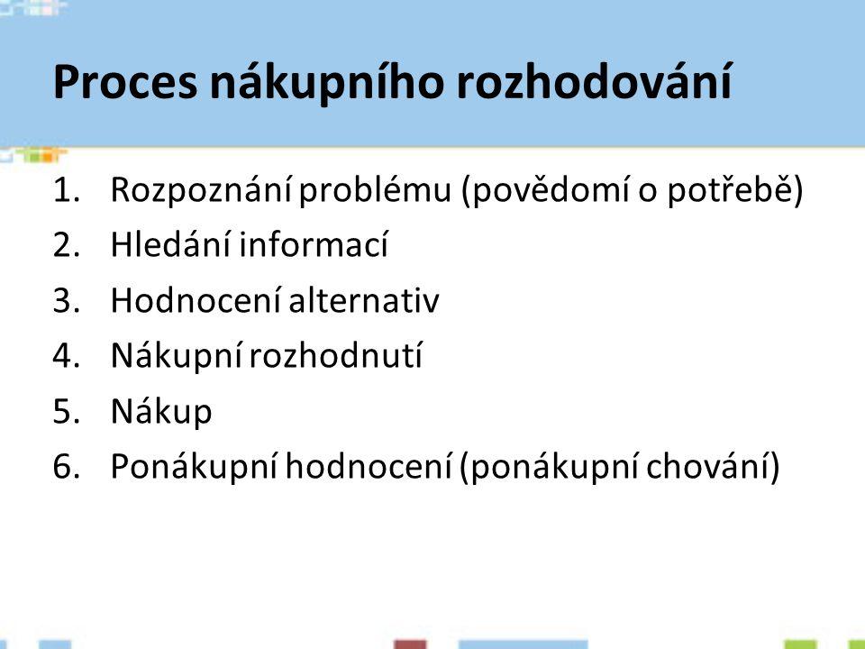 Proces nákupního rozhodování 1.Rozpoznání problému (povědomí o potřebě) 2.Hledání informací 3.Hodnocení alternativ 4.Nákupní rozhodnutí 5.Nákup 6.Poná