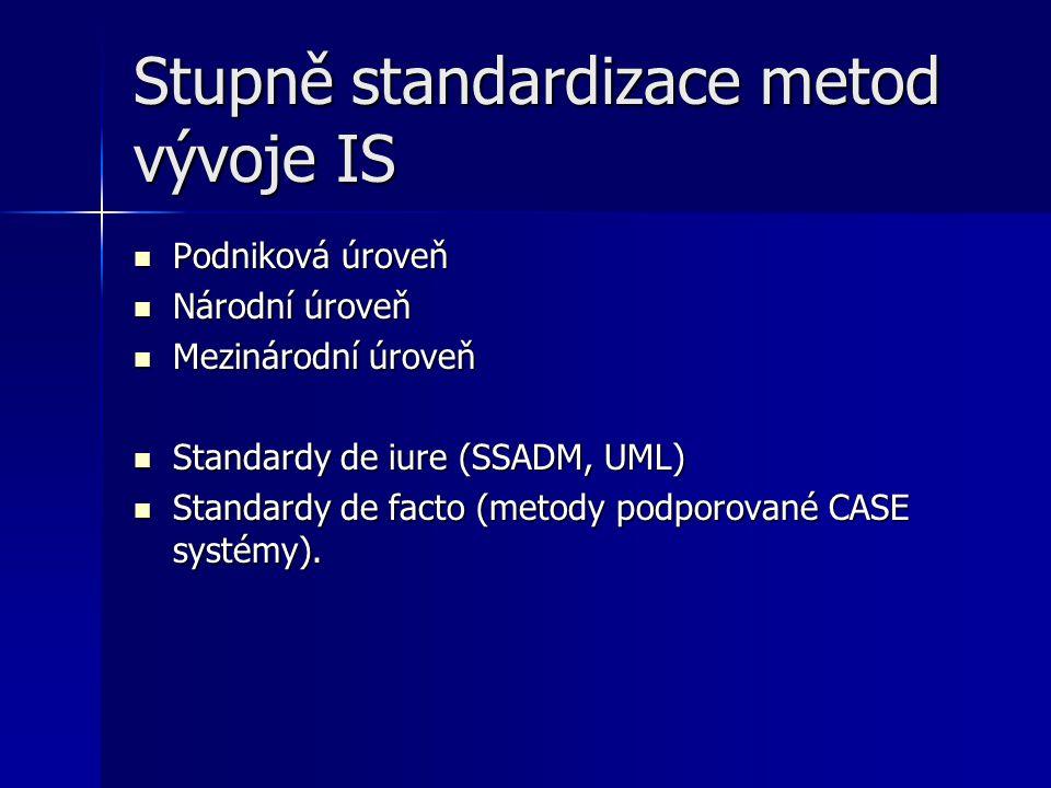 Stupně standardizace metod vývoje IS Podniková úroveň Podniková úroveň Národní úroveň Národní úroveň Mezinárodní úroveň Mezinárodní úroveň Standardy de iure (SSADM, UML) Standardy de iure (SSADM, UML) Standardy de facto (metody podporované CASE systémy).
