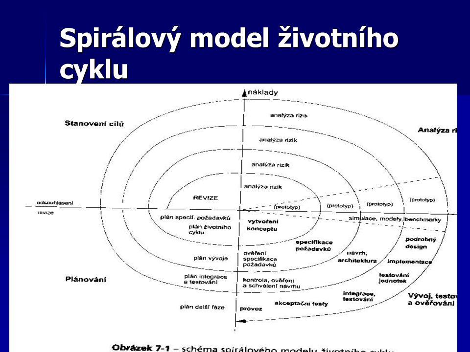 Spirálový model životního cyklu