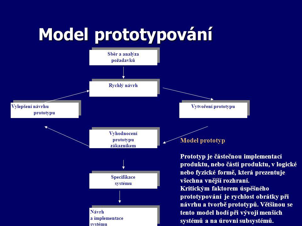 Vylepšení návrhu prototypu Rychlý návrh Sběr a analýza požadavků Vytvoření prototypu Vyhodnocení prototypu zákazníkem Specifikace systému Návrh a impl