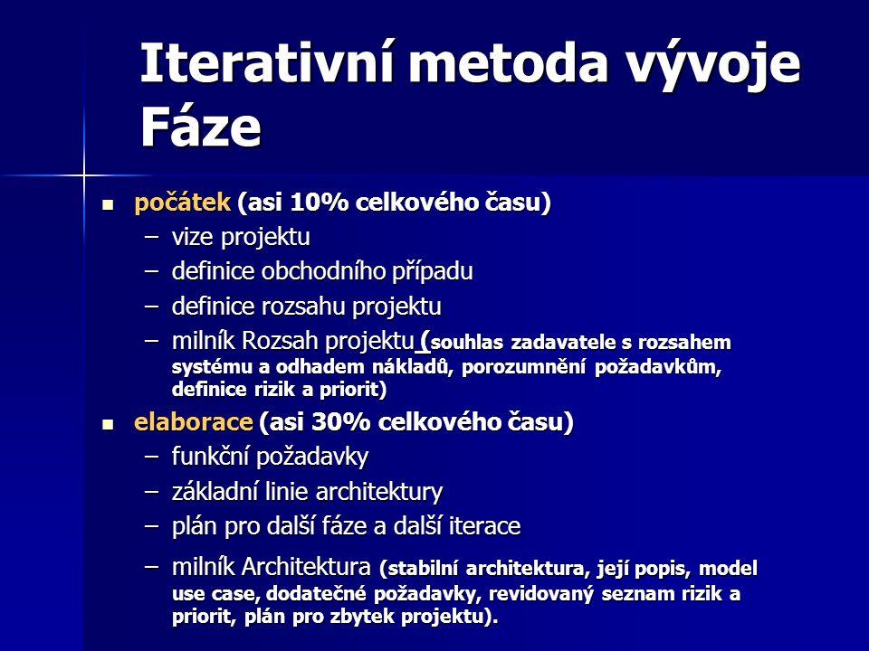 Iterativní metoda vývoje Fáze počátek (asi 10% celkového času) počátek (asi 10% celkového času) –vize projektu –definice obchodního případu –definice