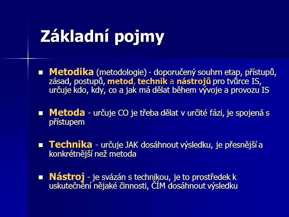Základní pojmy Metodika (metodologie) - doporučený souhrn etap, přístupů, zásad, postupů, metod, technik a nástrojů pro tvůrce IS, určuje kdo, kdy, co