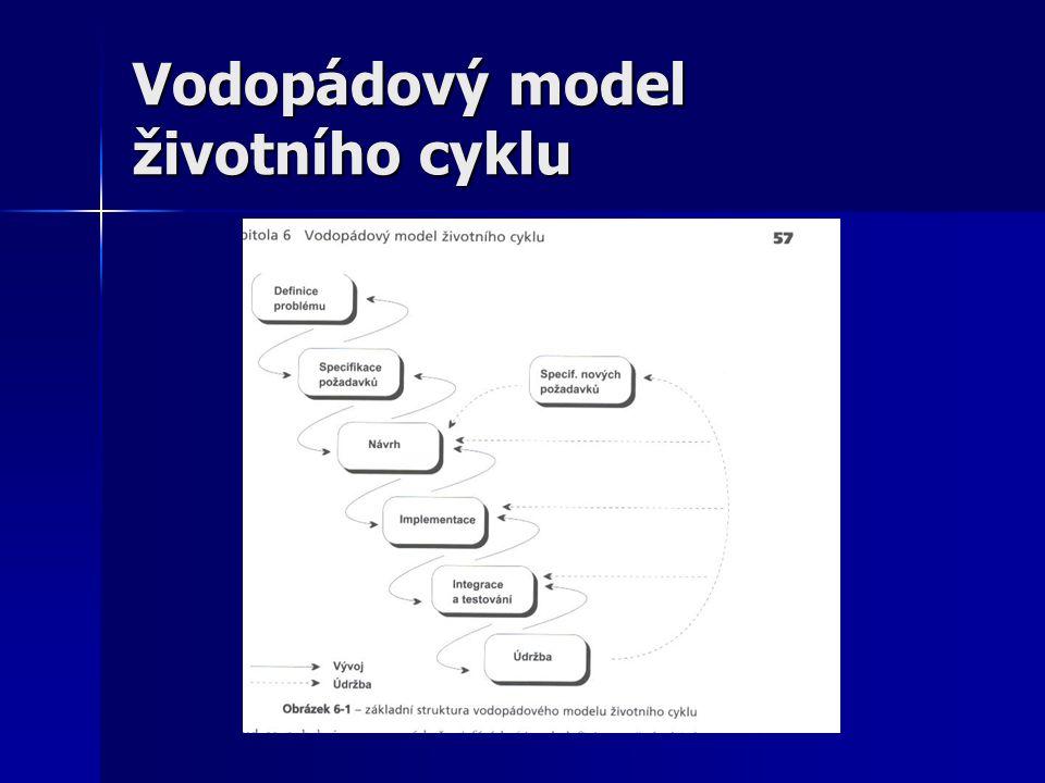 Vodopádový model životního cyklu