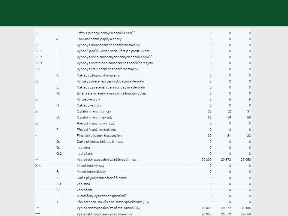 VI. Tržby z prodeje cenných papírů a podílů000 J.Prodané cenné papíry a podíly000 VII.