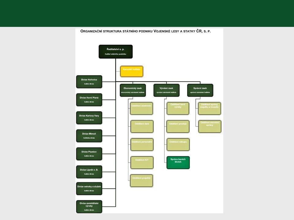 Hospodaření v podmínkách divize Plumlov Historie a vznik organizační jednotky Organizační struktura Přírodní podmínky Lesnictví, myslivost, zemědělství, vodní hospodářství, rybářství, ochrana životního prostředí Nákupy a zakázky
