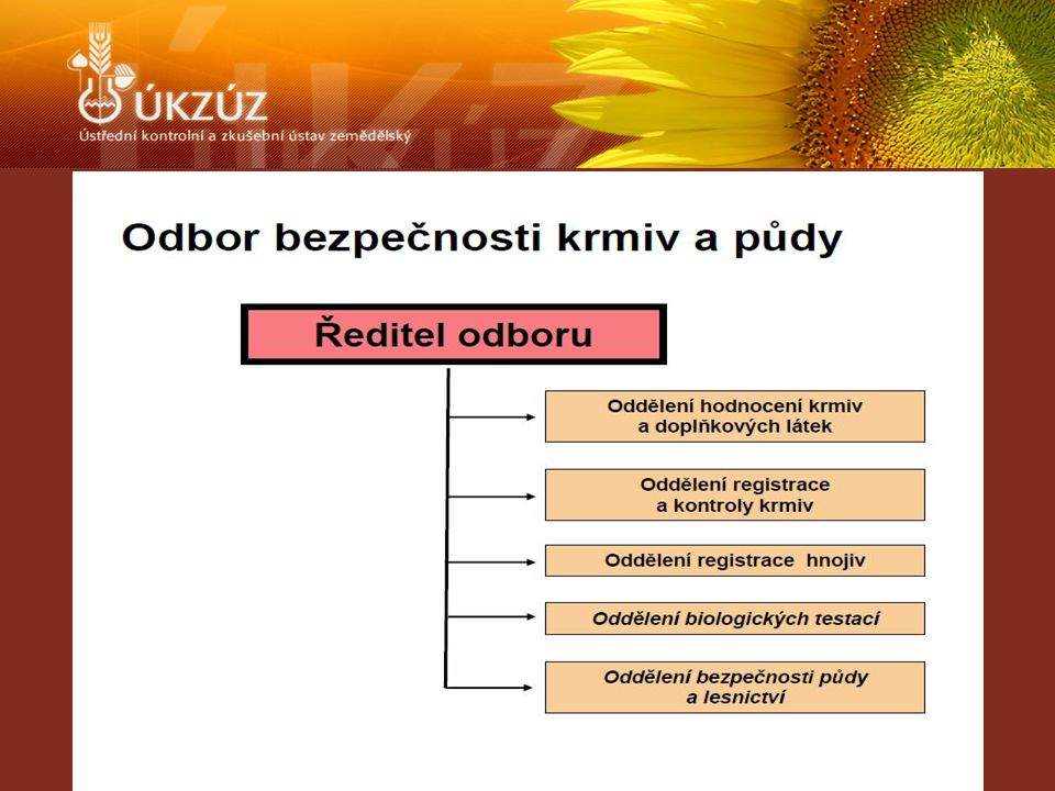  Zákon č.156/1998 Sb., o hnojivech, ve znění pozdějších předpisů  Vyhláška č.