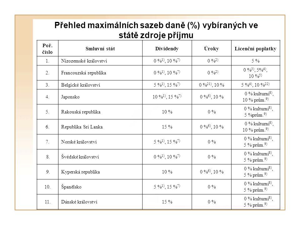Přehled maximálních sazeb daně (%) vybíraných ve státě zdroje příjmu Poř. číslo Smluvní státDividendyÚrokyLicenční poplatky 1.Nizozemské království0 %