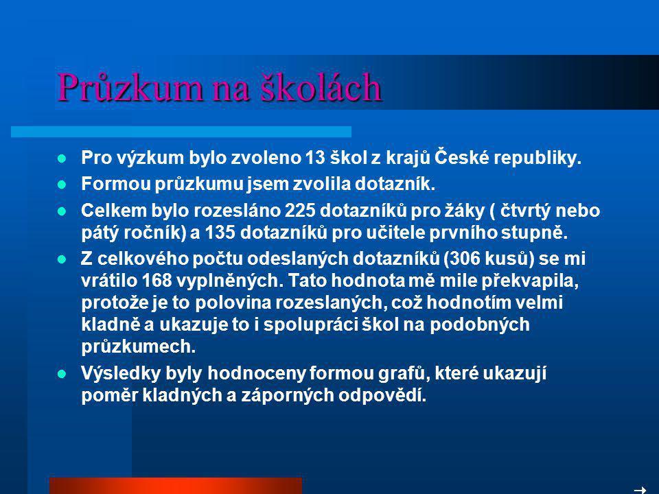 Průzkum na školách Pro výzkum bylo zvoleno 13 škol z krajů České republiky. Formou průzkumu jsem zvolila dotazník. Celkem bylo rozesláno 225 dotazníků