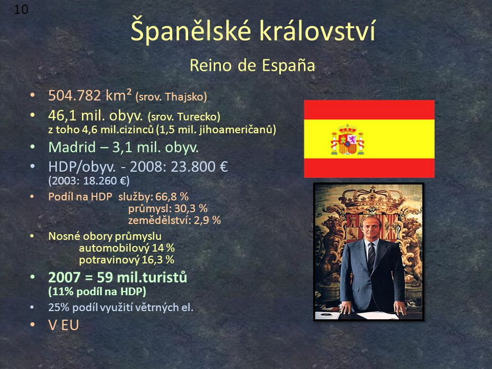 Španělské království Reino de España 504.782 km² (srov. Thajsko) 46,1 mil. obyv. (srov. Turecko) z toho 4,6 mil.cizinců (1,5 mil. jihoameričanů) Madri