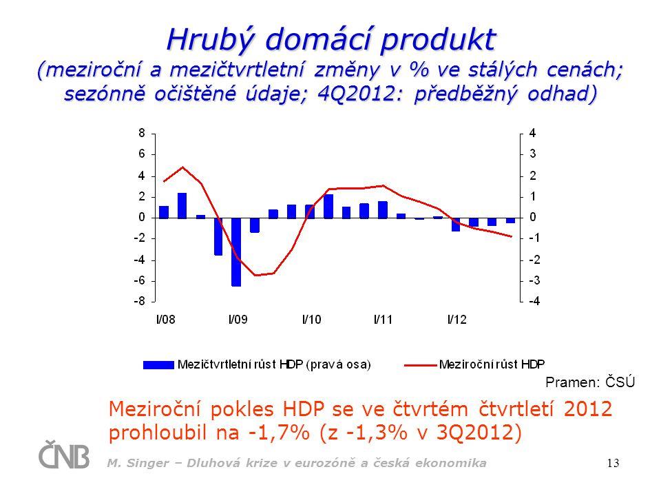 M. Singer – Dluhová krize v eurozóně a česká ekonomika 13 Hrubý domácí produkt (meziroční a mezičtvrtletní změny v % ve stálých cenách; sezónně očiště