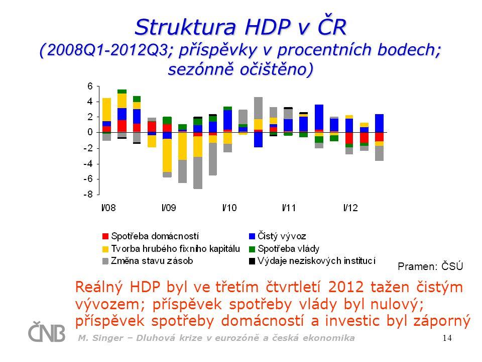 M. Singer – Dluhová krize v eurozóně a česká ekonomika 14 Struktura HDP v ČR ( 2008Q1-2012Q3 ; příspěvky v procentních bodech; sezónně očištěno) Reáln