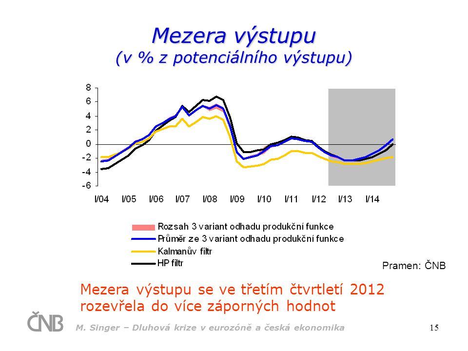 M. Singer – Dluhová krize v eurozóně a česká ekonomika 15 Mezera výstupu (v % z potenciálního výstupu) Mezera výstupu se ve třetím čtvrtletí 2012 roze