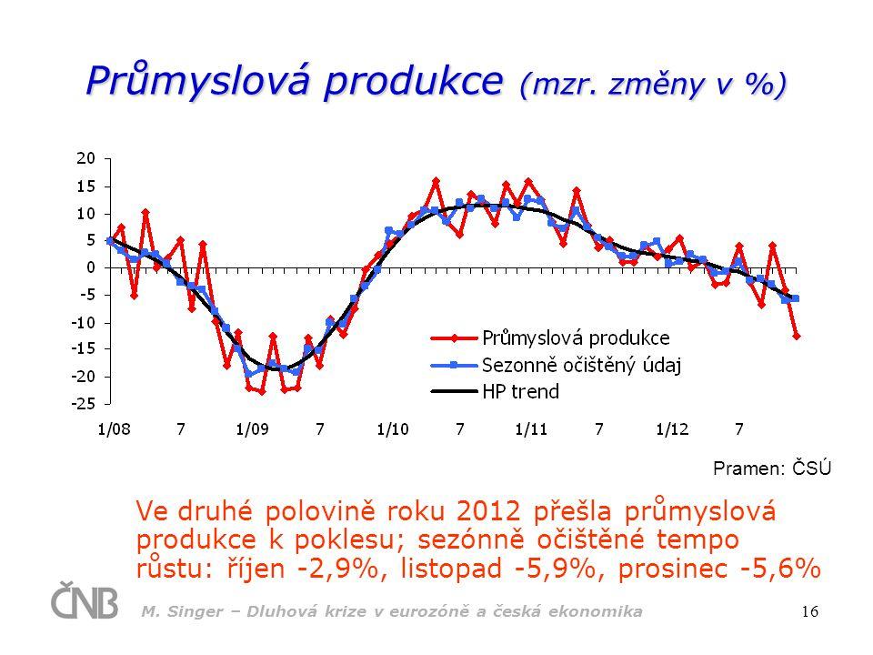 M. Singer – Dluhová krize v eurozóně a česká ekonomika 16 Průmyslová produkce (mzr. změny v %) Ve druhé polovině roku 2012 přešla průmyslová produkce