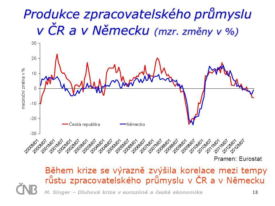 M. Singer – Dluhová krize v eurozóně a česká ekonomika 18 Produkce zpracovatelského průmyslu v ČR a v Německu (mzr. změny v %) Během krize se výrazně