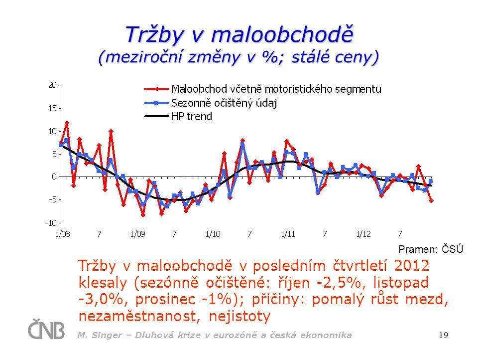 M. Singer – Dluhová krize v eurozóně a česká ekonomika 19 Tržby v maloobchodě (meziroční změny v %; stálé ceny) Pramen: ČSÚ Tržby v maloobchodě v posl