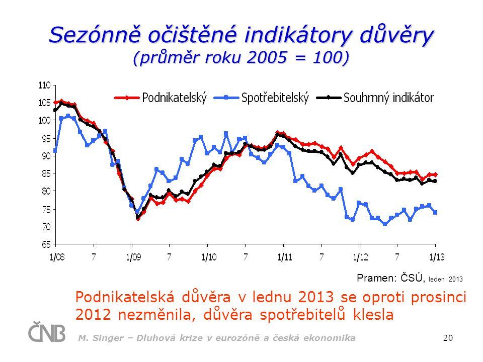 M. Singer – Dluhová krize v eurozóně a česká ekonomika 20 Sezónně očištěné indikátory důvěry (průměr roku 2005 = 100) Podnikatelská důvěra v lednu 201