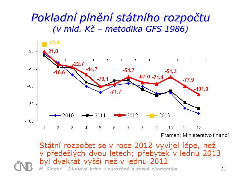 M. Singer – Dluhová krize v eurozóně a česká ekonomika 21 Pokladní plnění státního rozpočtu (v mld. Kč – metodika GFS 1986) Pramen: Ministerstvo finan