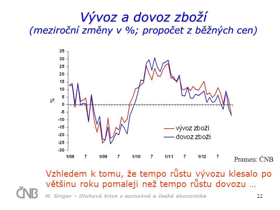 M. Singer – Dluhová krize v eurozóně a česká ekonomika 22 Vývoz a dovoz zboží (meziroční změny v %; propočet z běžných cen) Vzhledem k tomu, že tempo