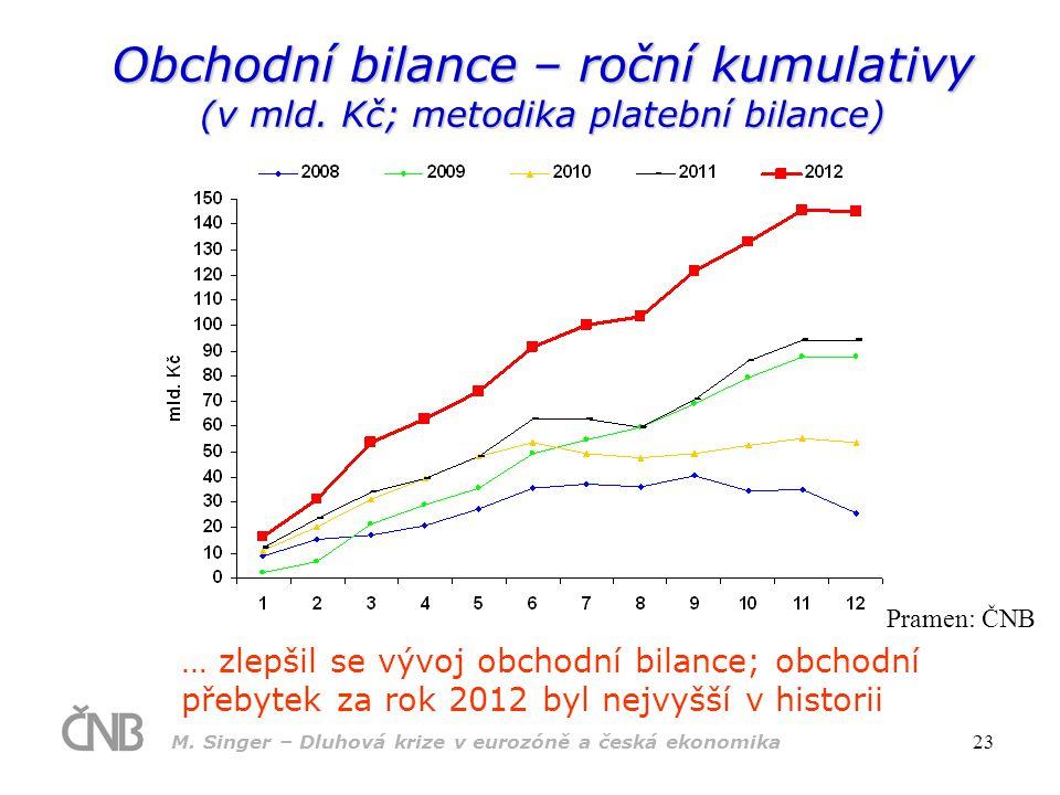 M. Singer – Dluhová krize v eurozóně a česká ekonomika 23 Obchodní bilance – roční kumulativy (v mld. Kč; metodika platební bilance) … zlepšil se vývo