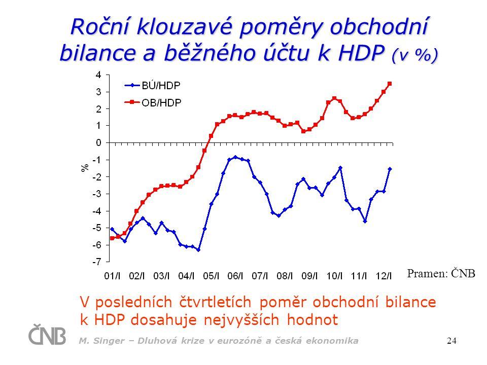 M. Singer – Dluhová krize v eurozóně a česká ekonomika 24 Roční klouzavé poměry obchodní bilance a běžného účtu k HDP (v %) V posledních čtvrtletích p