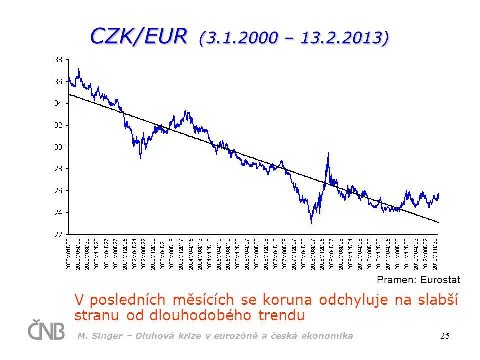 M. Singer – Dluhová krize v eurozóně a česká ekonomika 25 CZK/EUR (3.1.2000 – 13.2.2013) Pramen: Eurostat V posledních měsících se koruna odchyluje na