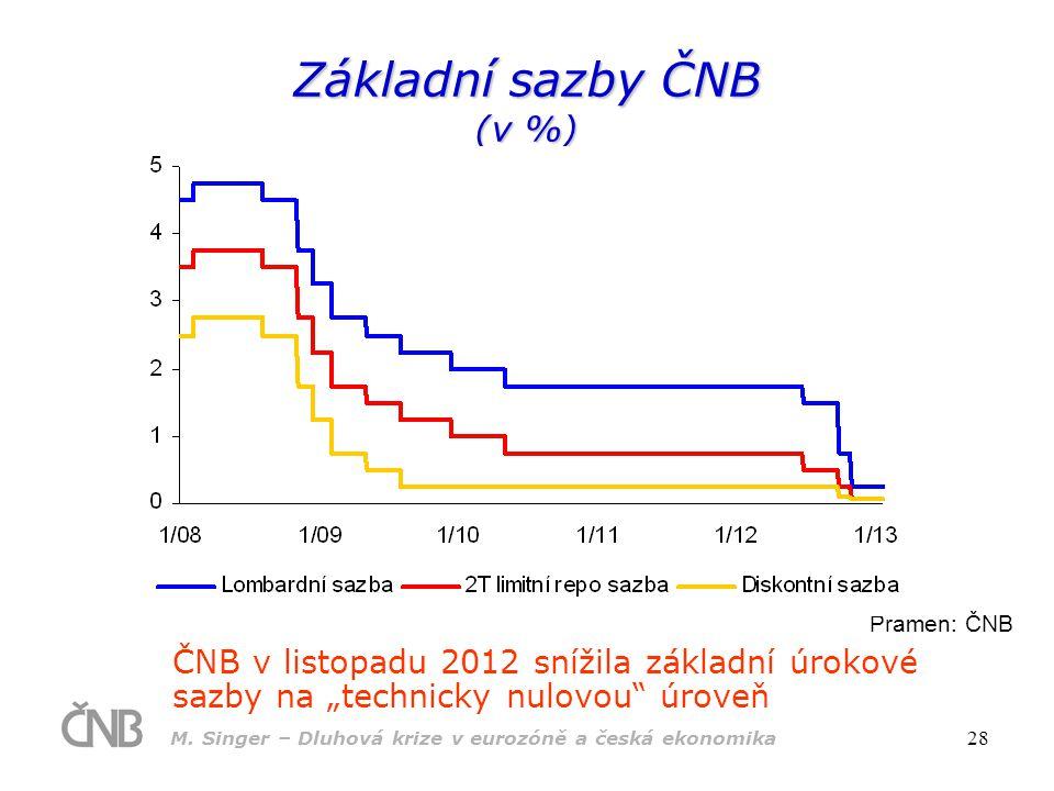 """M. Singer – Dluhová krize v eurozóně a česká ekonomika 28 ČNB v listopadu 2012 snížila základní úrokové sazby na """"technicky nulovou"""" úroveň Pramen: ČN"""