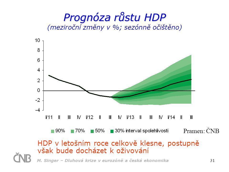 M. Singer – Dluhová krize v eurozóně a česká ekonomika 31 Prognóza růstu HDP Prognóza růstu HDP (meziroční změny v %; sezónně očištěno) HDP v letošním