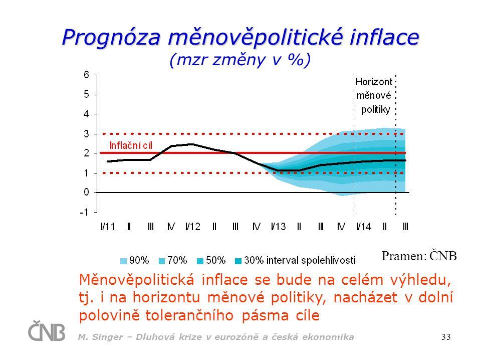 M. Singer – Dluhová krize v eurozóně a česká ekonomika 33 Prognóza měnověpolitické inflace Prognóza měnověpolitické inflace (mzr změny v %) Měnověpoli