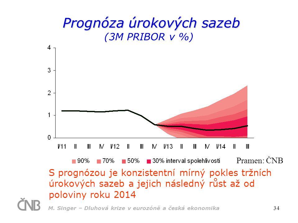 M. Singer – Dluhová krize v eurozóně a česká ekonomika 34 Prognóza úrokových sazeb Prognóza úrokových sazeb (3M PRIBOR v %) S prognózou je konzistentn