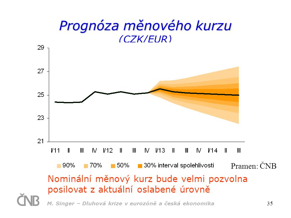 M. Singer – Dluhová krize v eurozóně a česká ekonomika 35 Prognóza měnového kurzu Prognóza měnového kurzu (CZK/EUR) Nominální měnový kurz bude velmi p