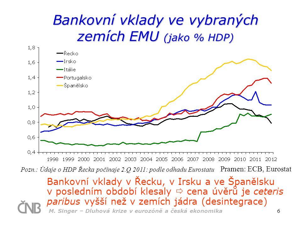 M. Singer – Dluhová krize v eurozóně a česká ekonomika 6 Bankovní vklady v Řecku, v Irsku a ve Španělsku v posledním období klesaly  cena úvěrů je ce