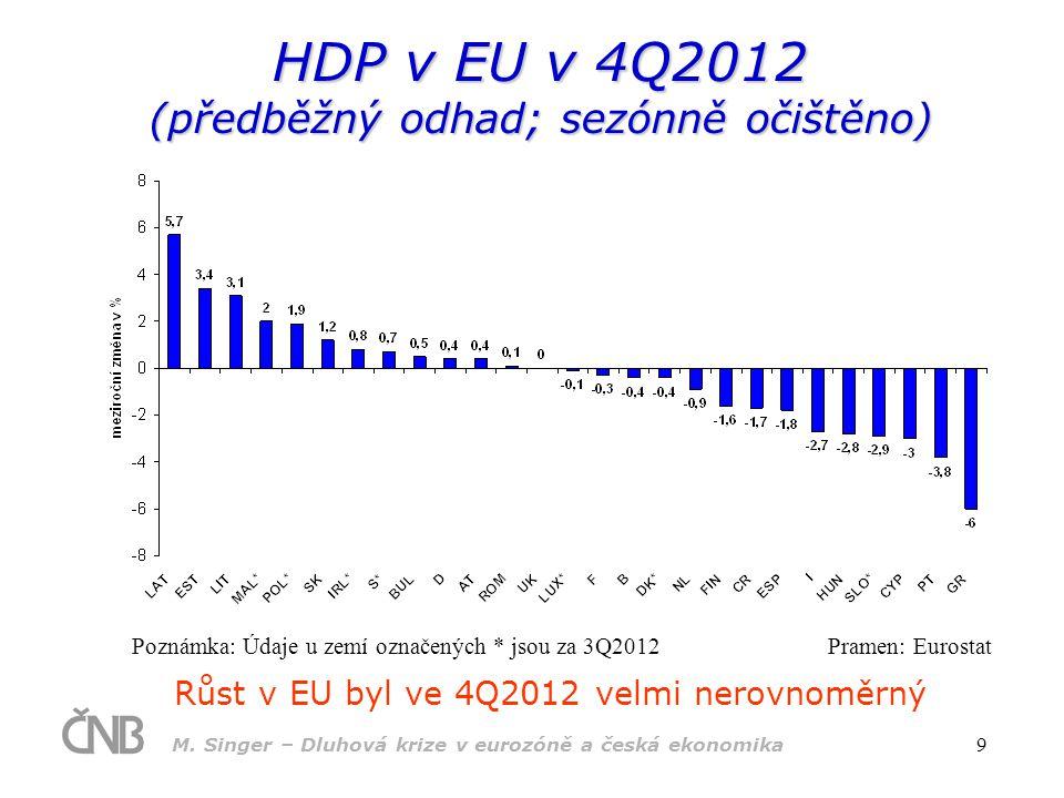 M. Singer – Dluhová krize v eurozóně a česká ekonomika 9 HDP v EU v 4Q2012 (předběžný odhad; sezónně očištěno) Růst v EU byl ve 4Q2012 velmi nerovnomě