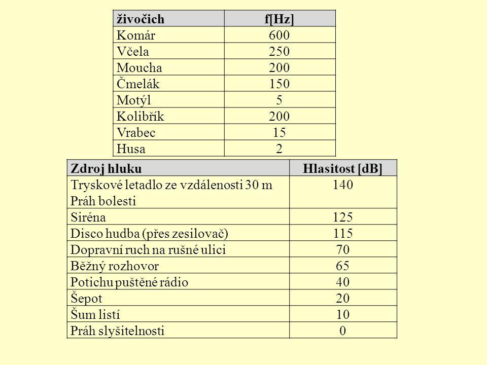 živočichf[Hz] Komár600 Včela250 Moucha200 Čmelák150 Motýl5 Kolibřík200 Vrabec15 Husa2 Zdroj hlukuHlasitost [dB] Tryskové letadlo ze vzdálenosti 30 m P