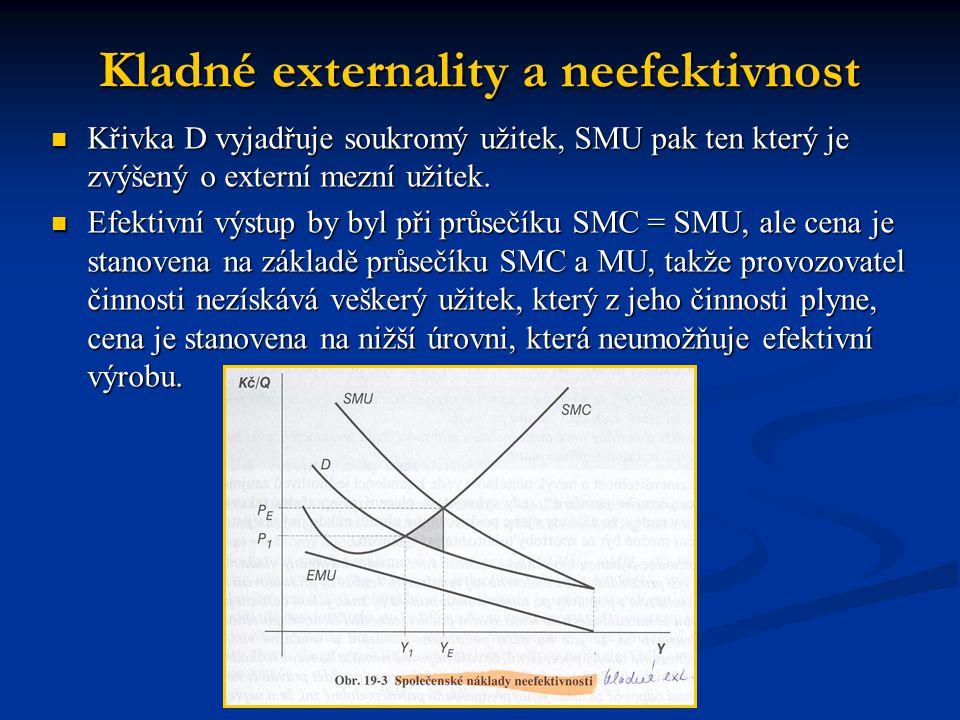 Kladné externality a neefektivnost Křivka D vyjadřuje soukromý užitek, SMU pak ten který je zvýšený o externí mezní užitek.