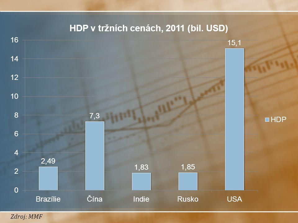 Zdroj: MMF