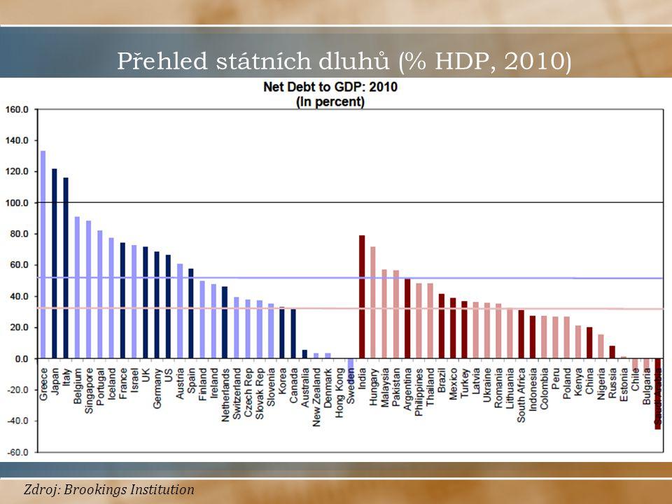 Přehled státních dluhů (% HDP, 2010) Zdroj: Brookings Institution
