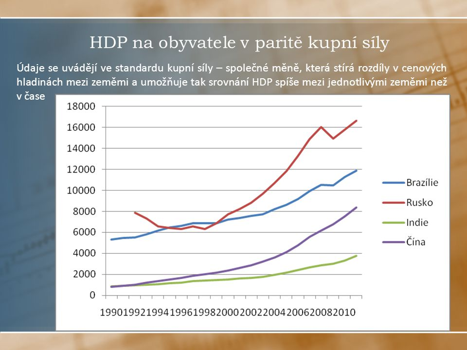 HDP na obyvatele v paritě kupní síly Údaje se uvádějí ve standardu kupní síly – společné měně, která stírá rozdíly v cenových hladinách mezi zeměmi a umožňuje tak srovnání HDP spíše mezi jednotlivými zeměmi než v čase