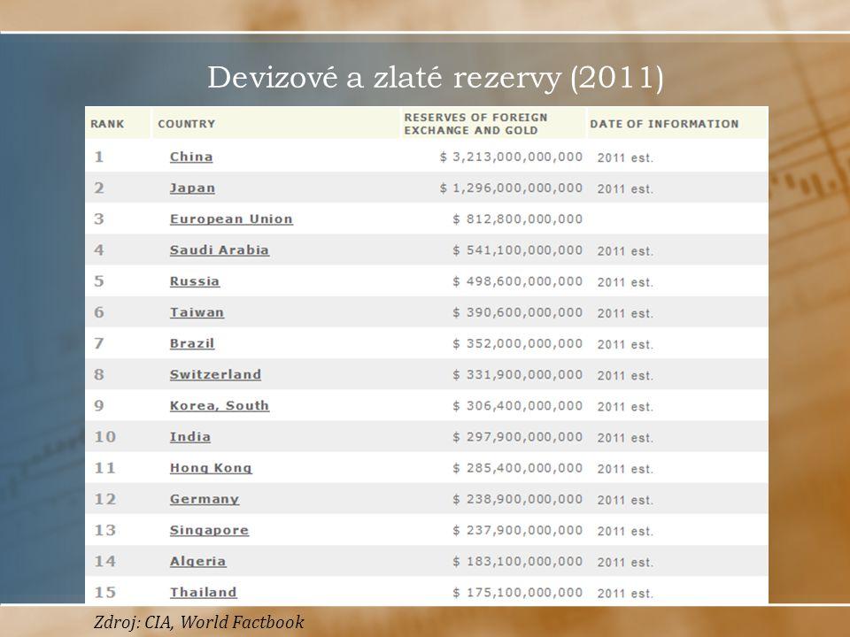 Devizové a zlaté rezervy (2011) Zdroj: CIA, World Factbook