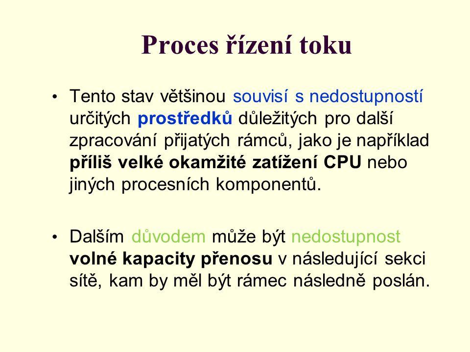 Proces řízení toku Tento stav většinou souvisí s nedostupností určitých prostředků důležitých pro další zpracování přijatých rámců, jako je například příliš velké okamžité zatížení CPU nebo jiných procesních komponentů.