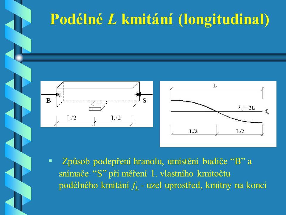 Podélné L kmitání (longitudinal)  Způsob podepření hranolu, umístění budiče B a snímače S při měření 1.