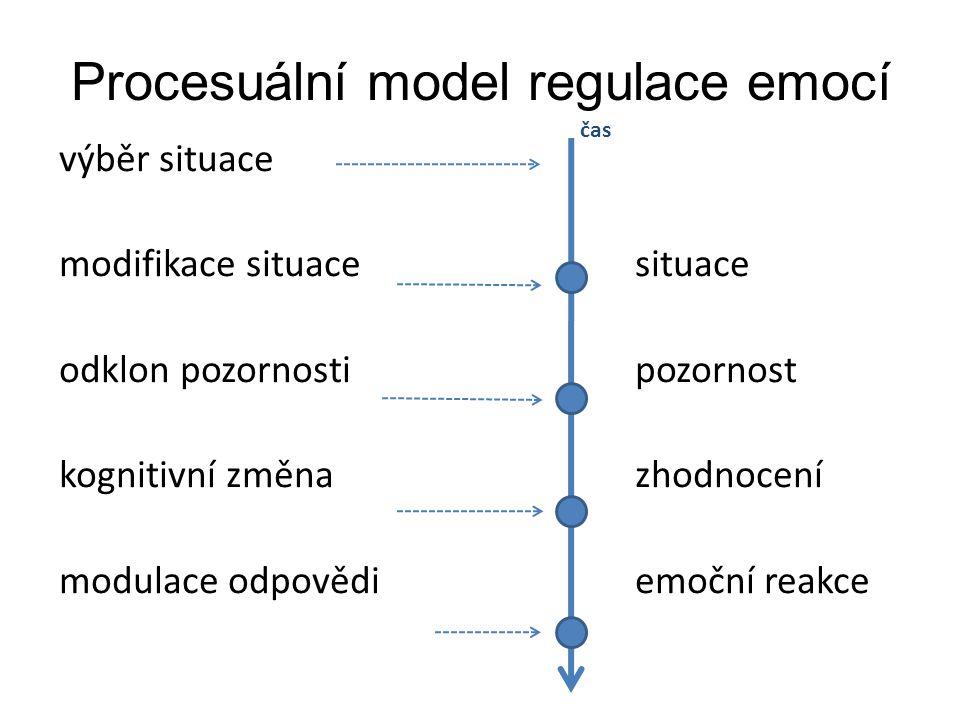 Procesuální model regulace emocí výběr situace modifikace situacesituace odklon pozornostipozornost kognitivní změnazhodnocení modulace odpovědiemoční