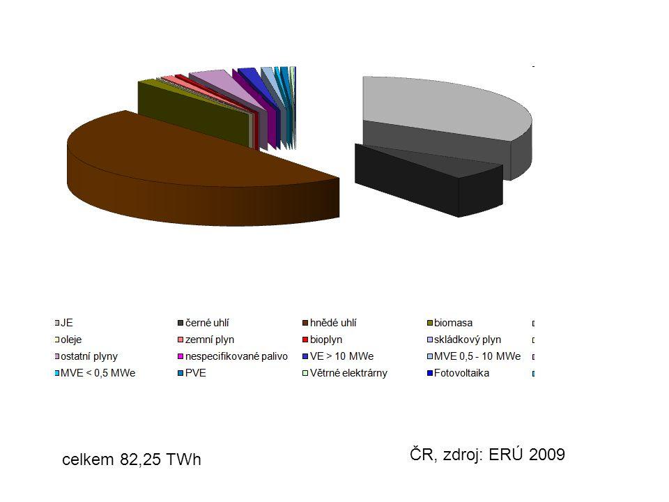 ČR, zdroj: ERÚ 2009 celkem 82,25 TWh