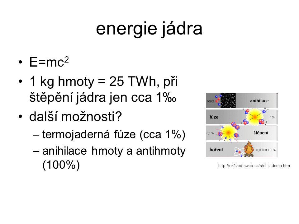 energie jádra E=mc 2 1 kg hmoty = 25 TWh, při štěpění jádra jen cca 1‰ další možnosti? –termojaderná fúze (cca 1%) –anihilace hmoty a antihmoty (100%)