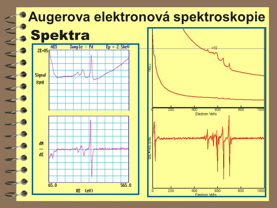 Augerova elektronová spektroskopie Spektra