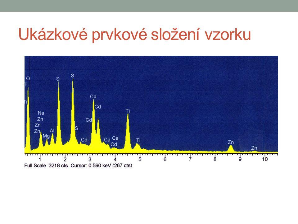 Ukázkové prvkové složení vzorku