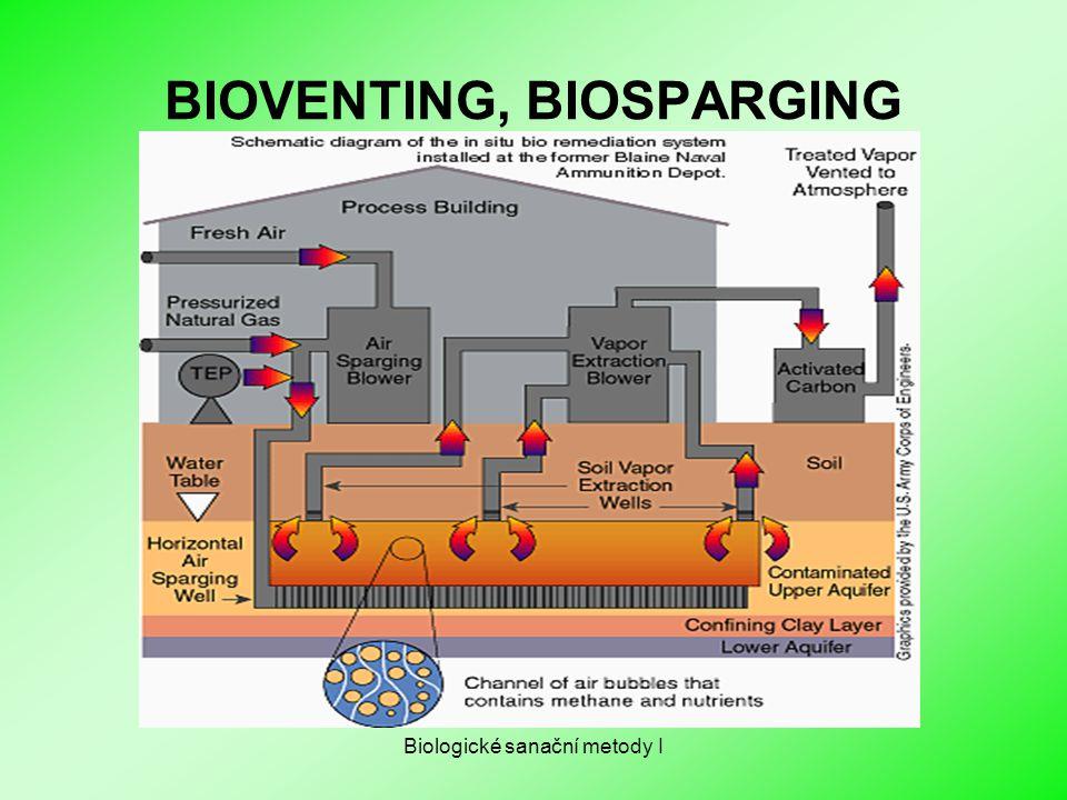 Biologické sanační metody I BIOVENTING, BIOSPARGING