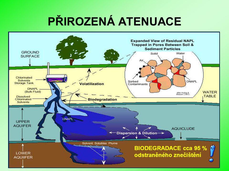 Biologické sanační metody I PŘIROZENÁ ATENUACE BIODEGRADACE cca 95 % odstraněného znečištění
