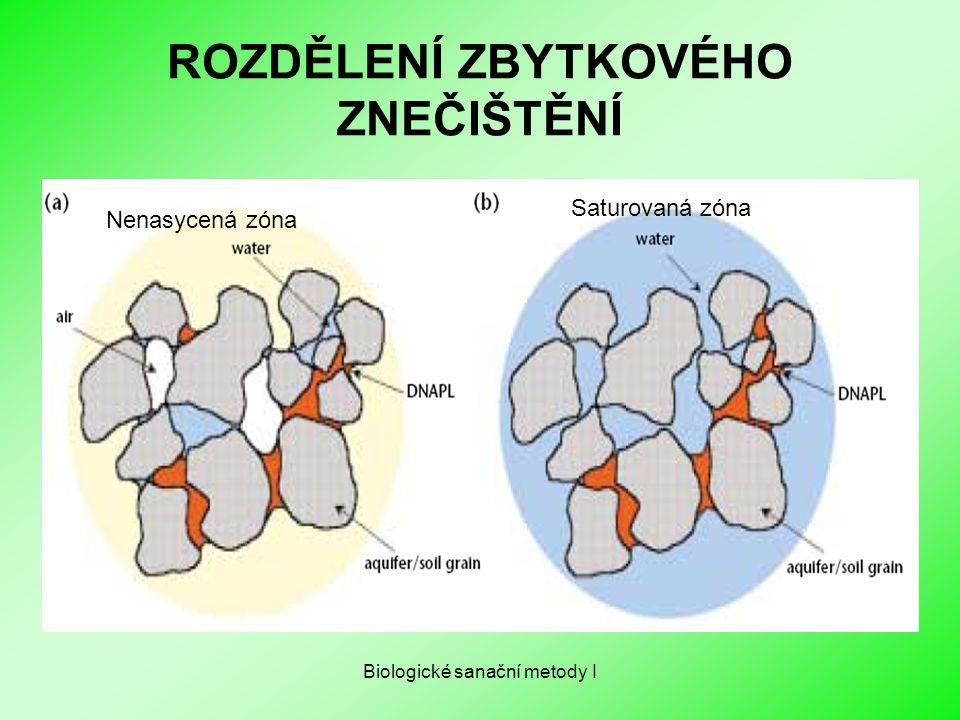 Biologické sanační metody I ROZDĚLENÍ ZBYTKOVÉHO ZNEČIŠTĚNÍ Nenasycená zóna Saturovaná zóna
